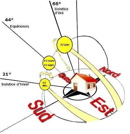 Soltices et équinoxes